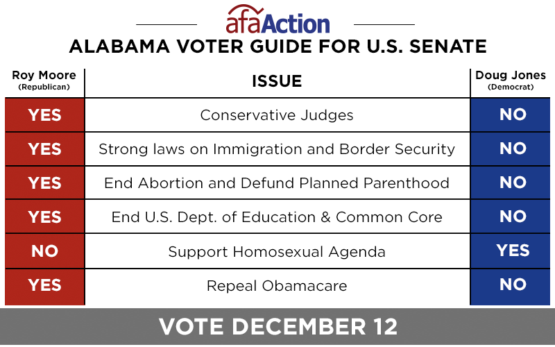 Alabama Voter Guide for Senate Election